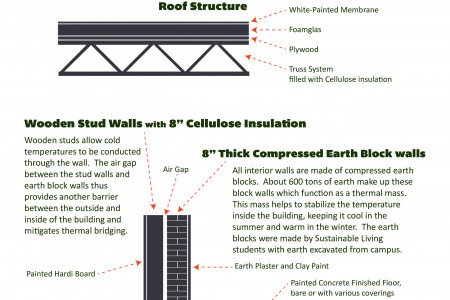 Building Envelope Infographic