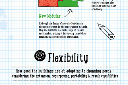Building For Education Infographic