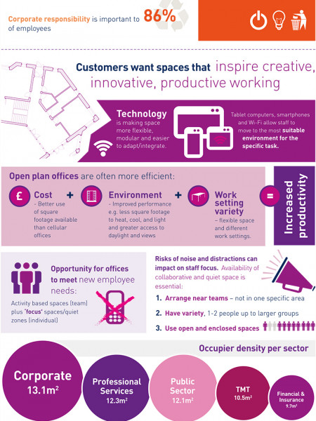 Building 'Lifestyle' Environments to Suit the 21st Century Workplace Infographic
