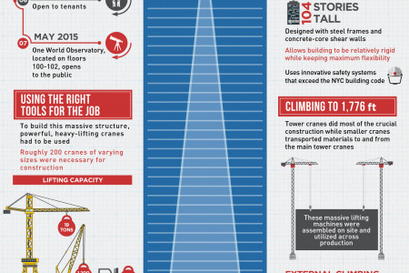 BUILDING THE FREEDOM TOWER Infographic
