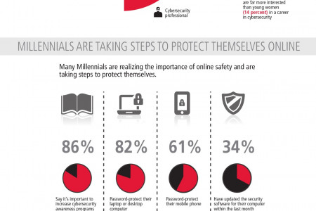 Building Tomorrow's Cybersecurity Workforce Infographic