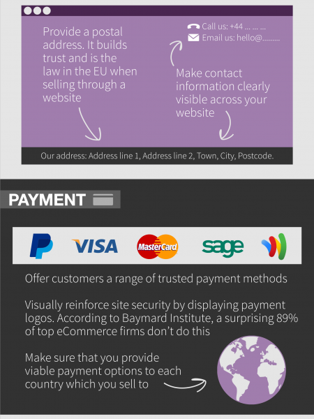 Building Trust Through Your Online Store Infographic