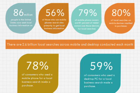 Building Your Local Brand through SEO Infographic