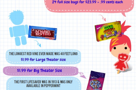 Bulk Candy Fun Facts Infographic