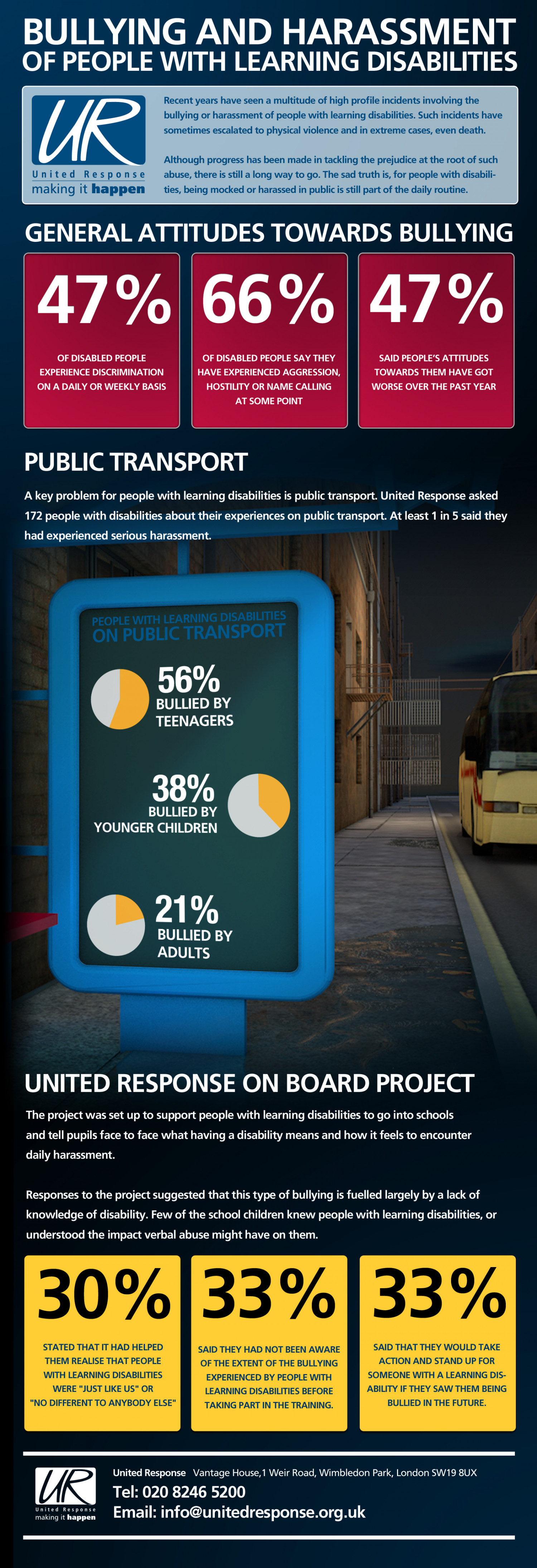 Bulling & Harassment on Public Transport Infographic