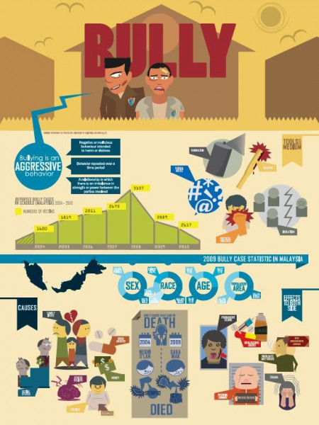 Bully - Among Students Infographic