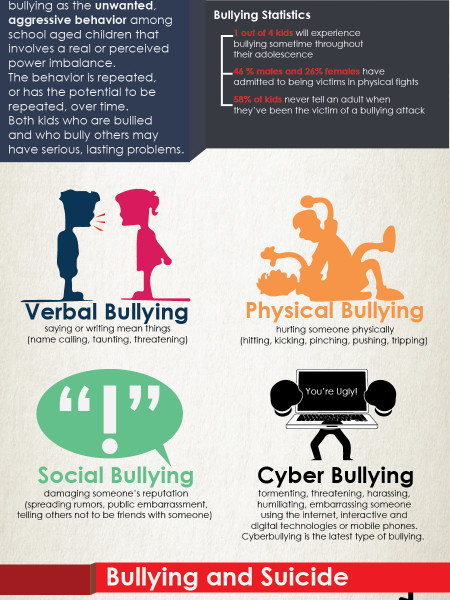 Bullying Facts Infographic