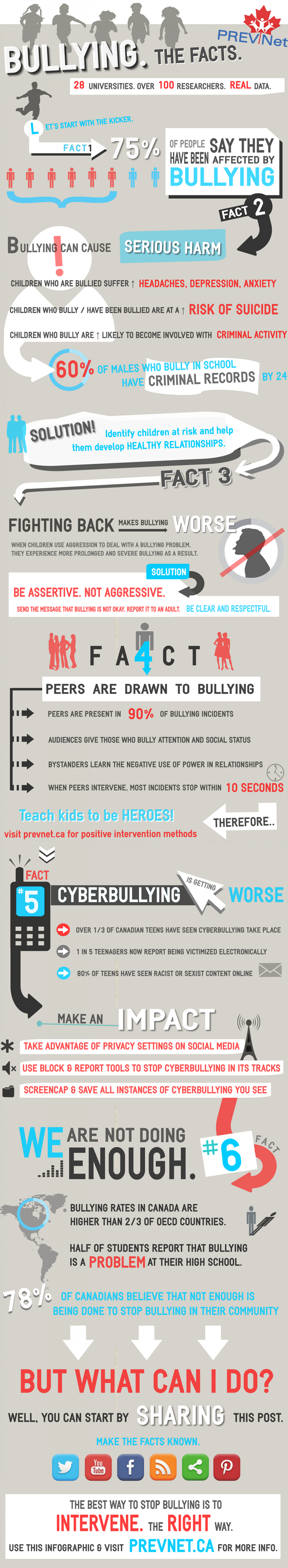 Bullying: The Facts Infographic