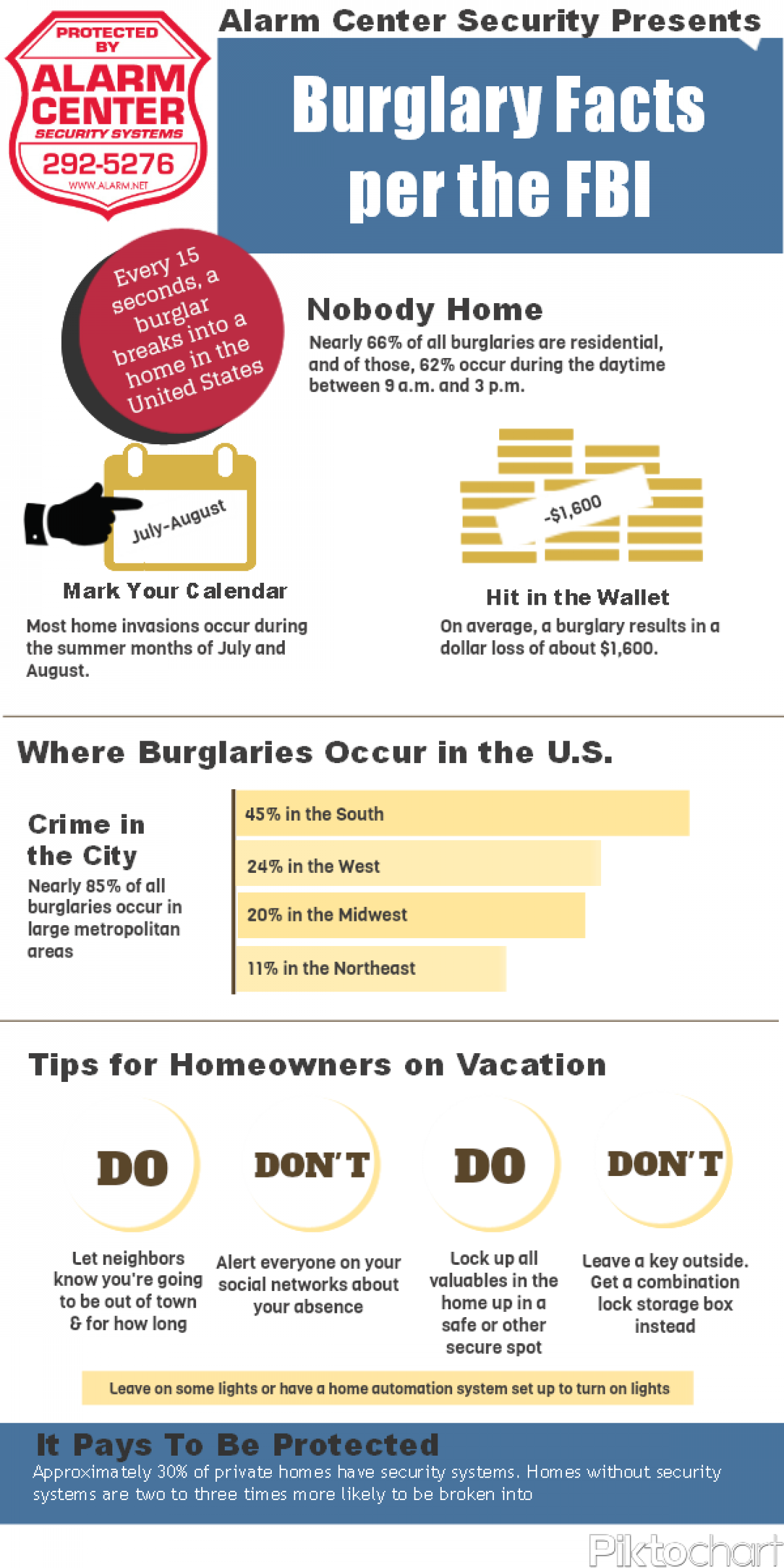 Burglary Facts Infographic