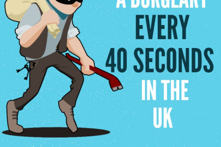 Burglary in the UK Infographic