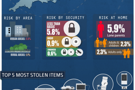 burglary statistics in England & Wales Infographic