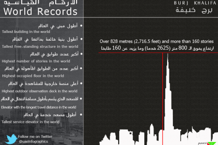 Burj Kahlifa Tallest Tower in the world | World Records History Infographic