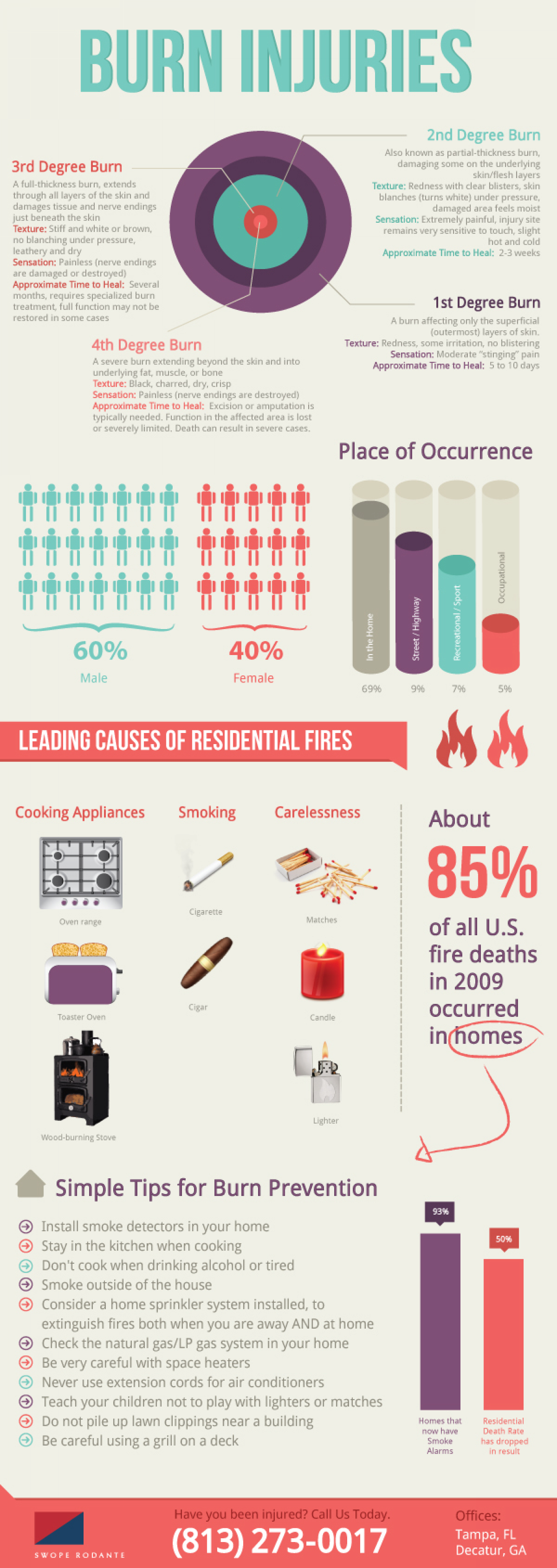 Burn injuries Infographic