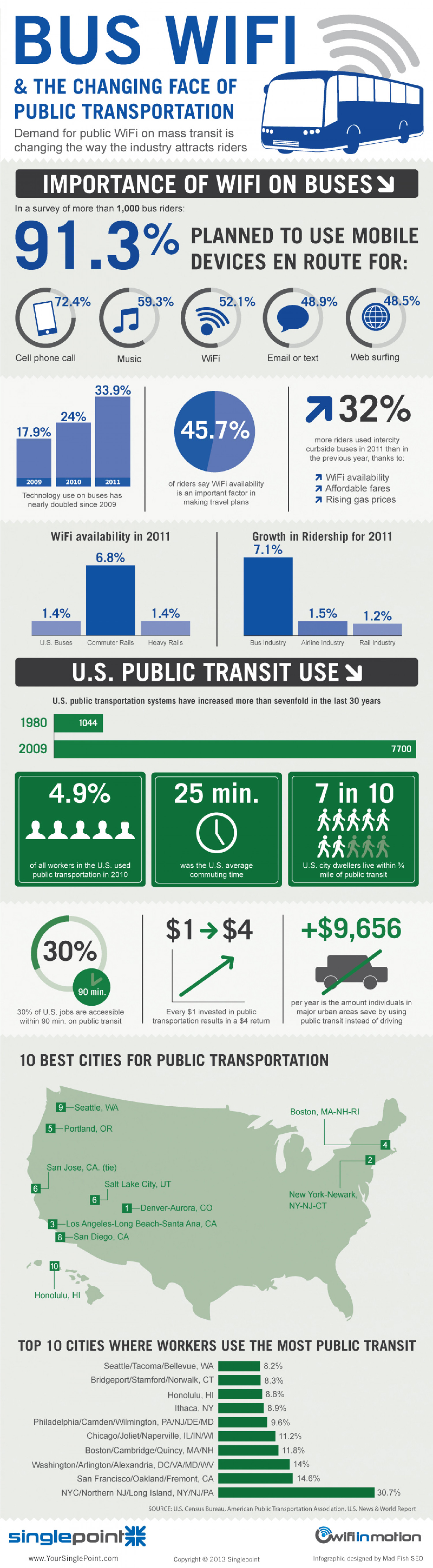 Bus WiFi and the Changing Face of Public Transportation Infographic