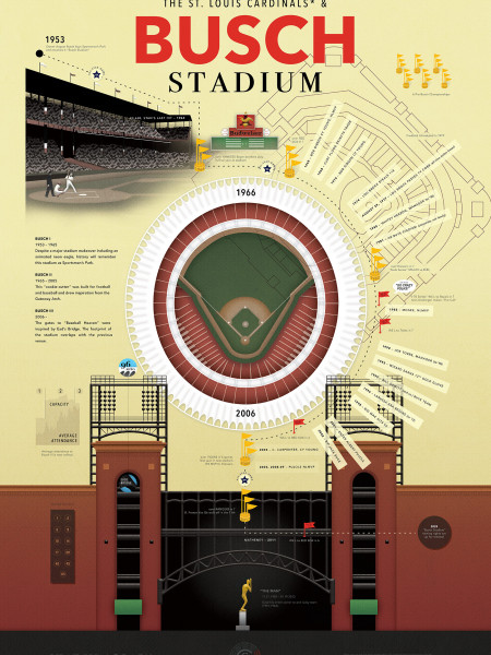 The St. Louis Cardinals & Busch Stadium Infographic