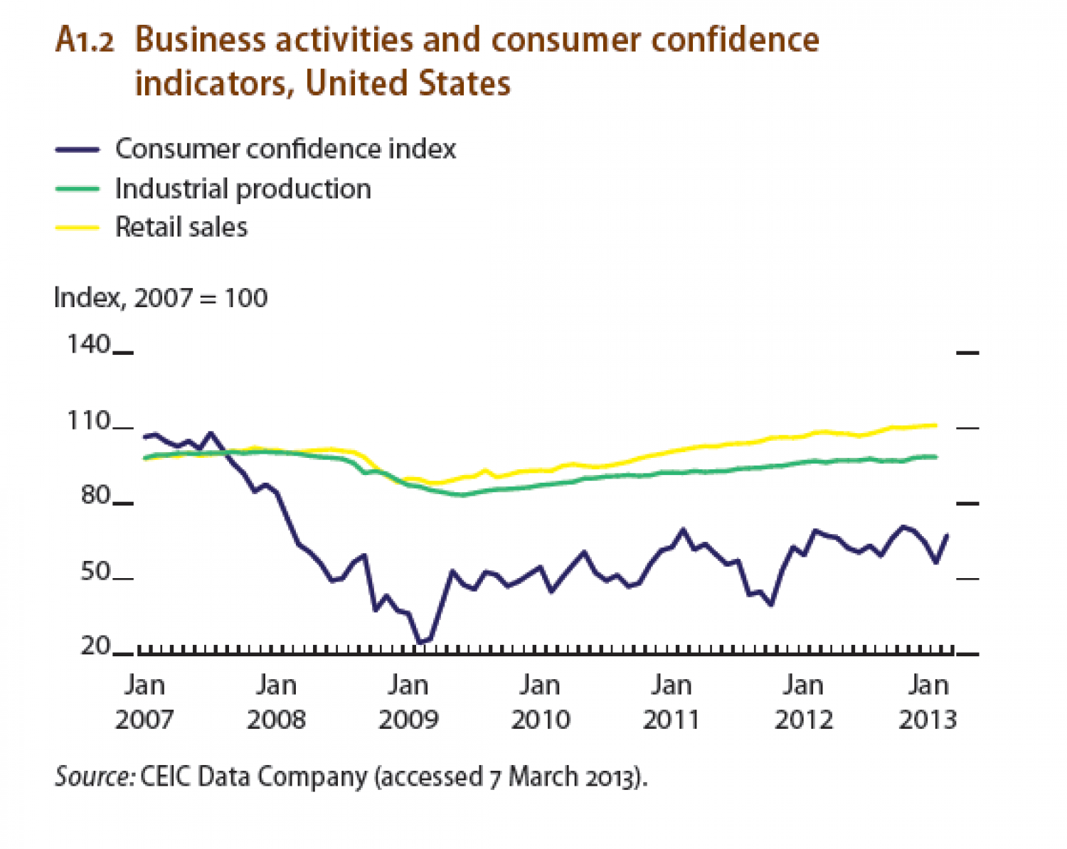 Business activities and consumer confidence indicators, United States Infographic