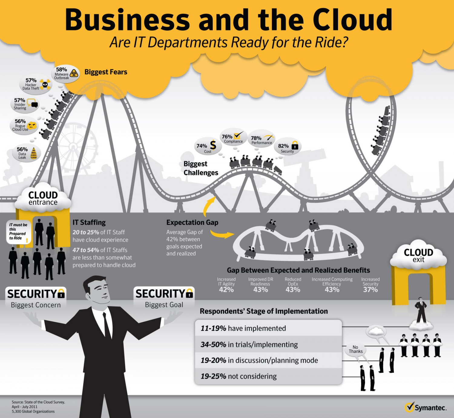 Business and the Cloud Infographic