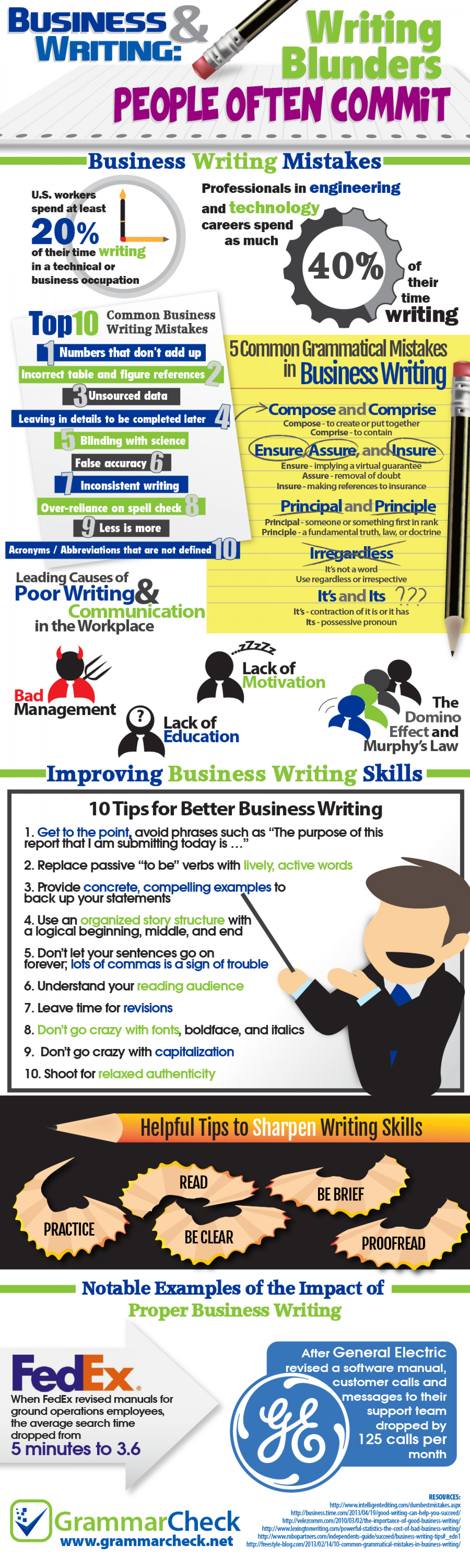 Business and Writing: Writing Blunders People Often Commit Infographic