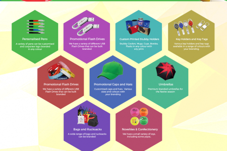 Business Branded Products- Chameleon Print Group - Australia Infographic