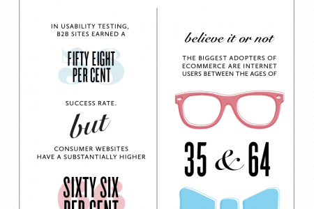 Business Buyers Are People Too - B2B E-commerce Statistics Infographic