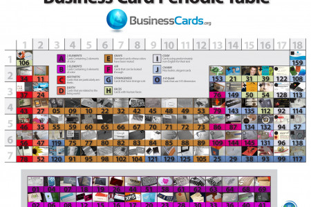 Business Card Periodic Table Infographic