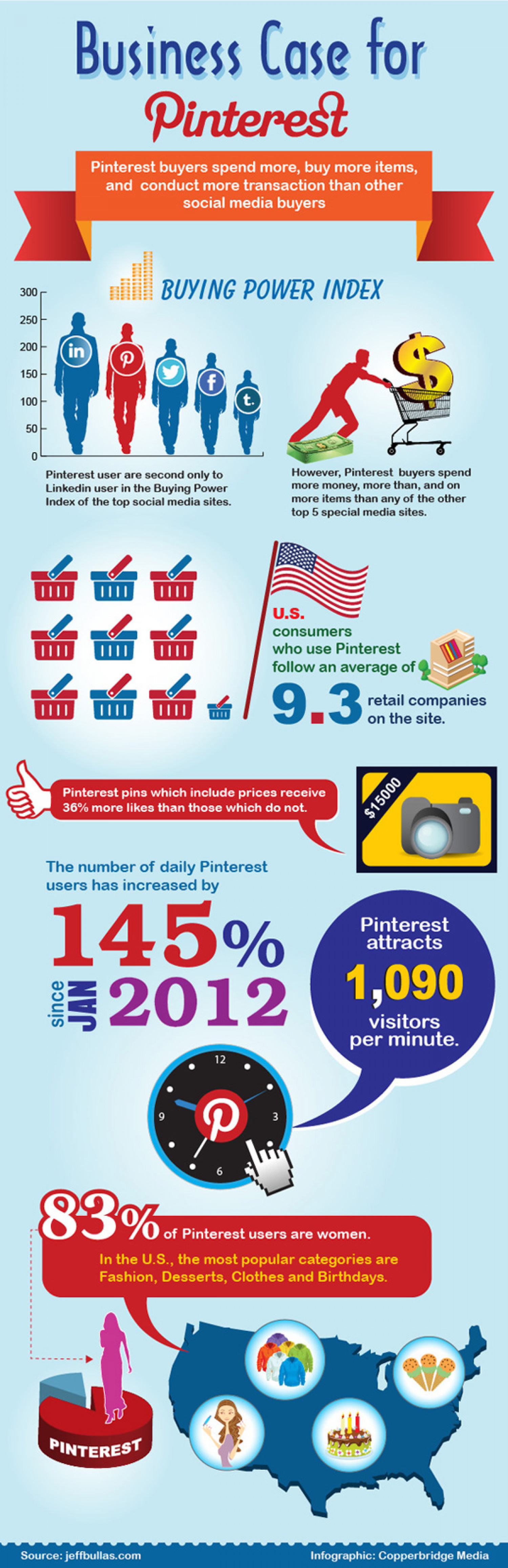 Business case for Pinterest: Fact or fluff? Infographic