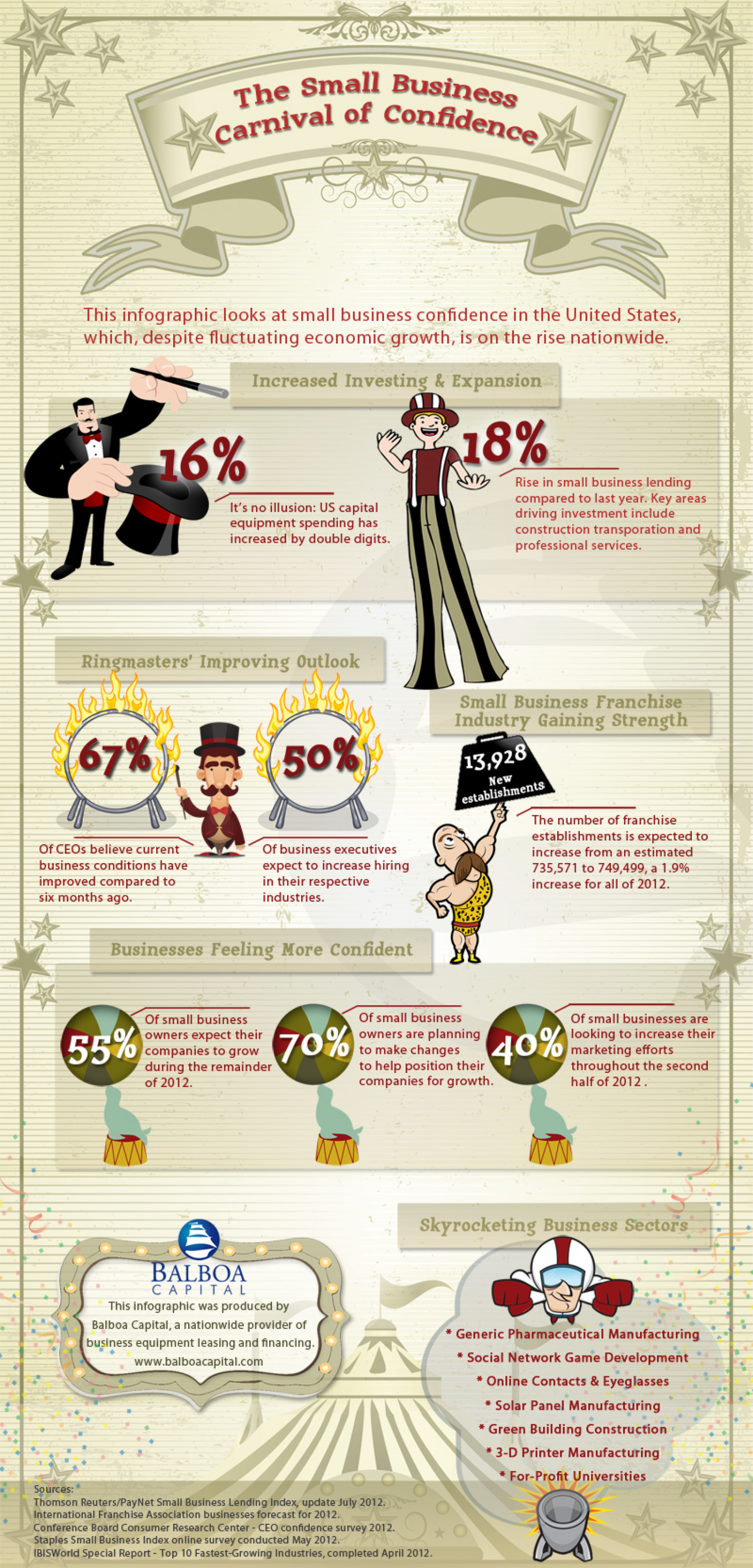 Business Confidence Infographic Infographic