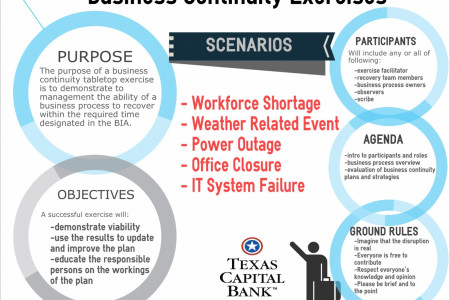 Business Continuity Exercises Infographic