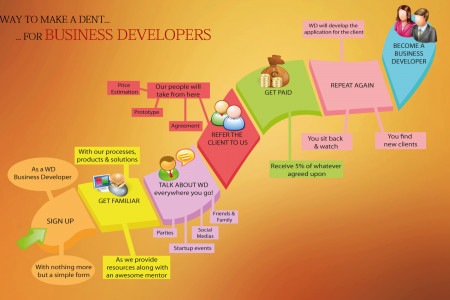Business Developer Infographic