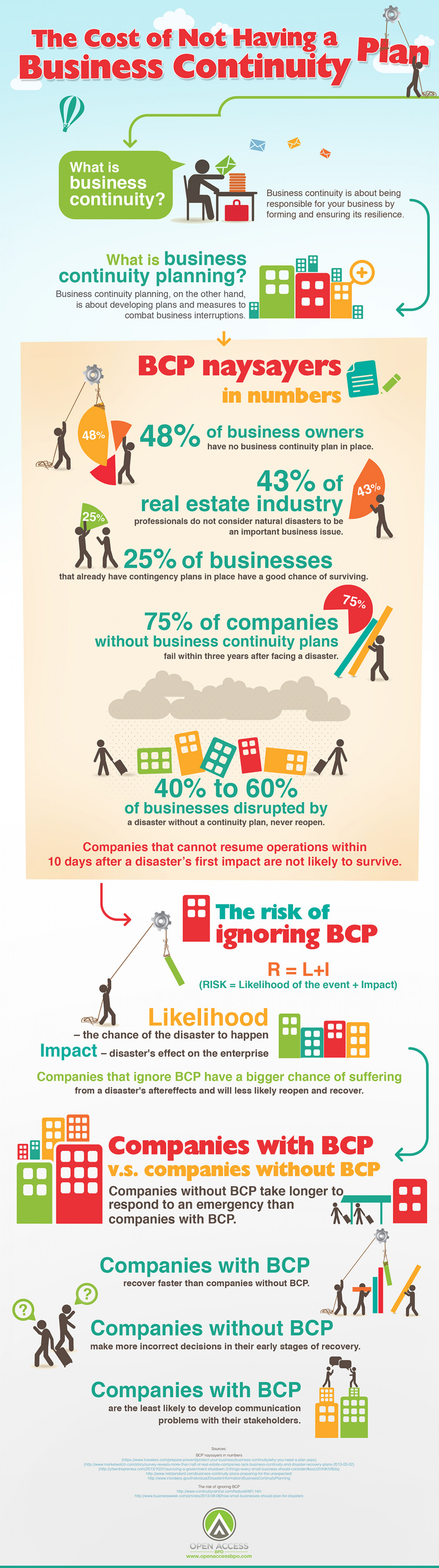 Business Disaster Preparation  Infographic