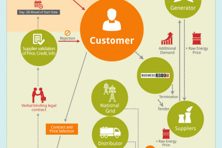 Business Electricity Contracts: How the Market Works Infographic