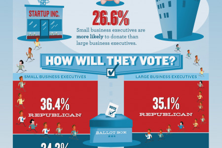 Business Executives and the 2012 Election Infographic