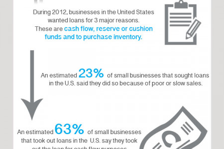 Business Finance Loans Infographic