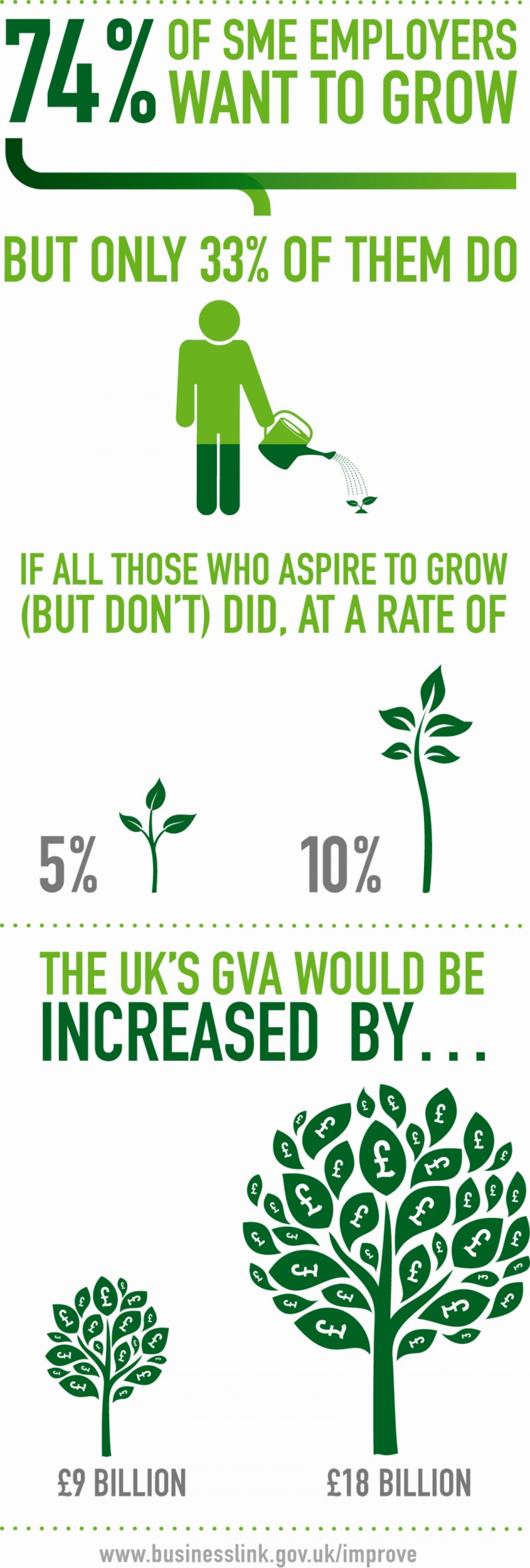Business Growth in the UKS Infographic