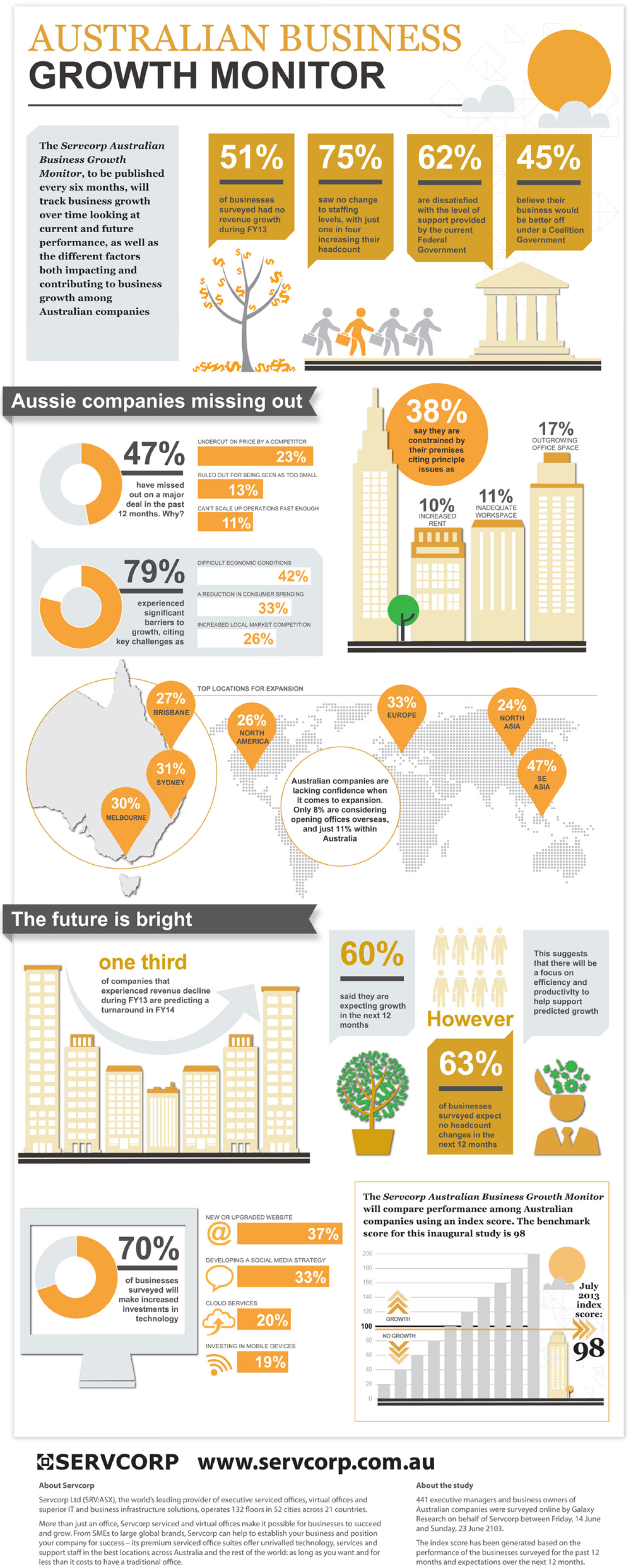 Australian business growth monitor Infographic