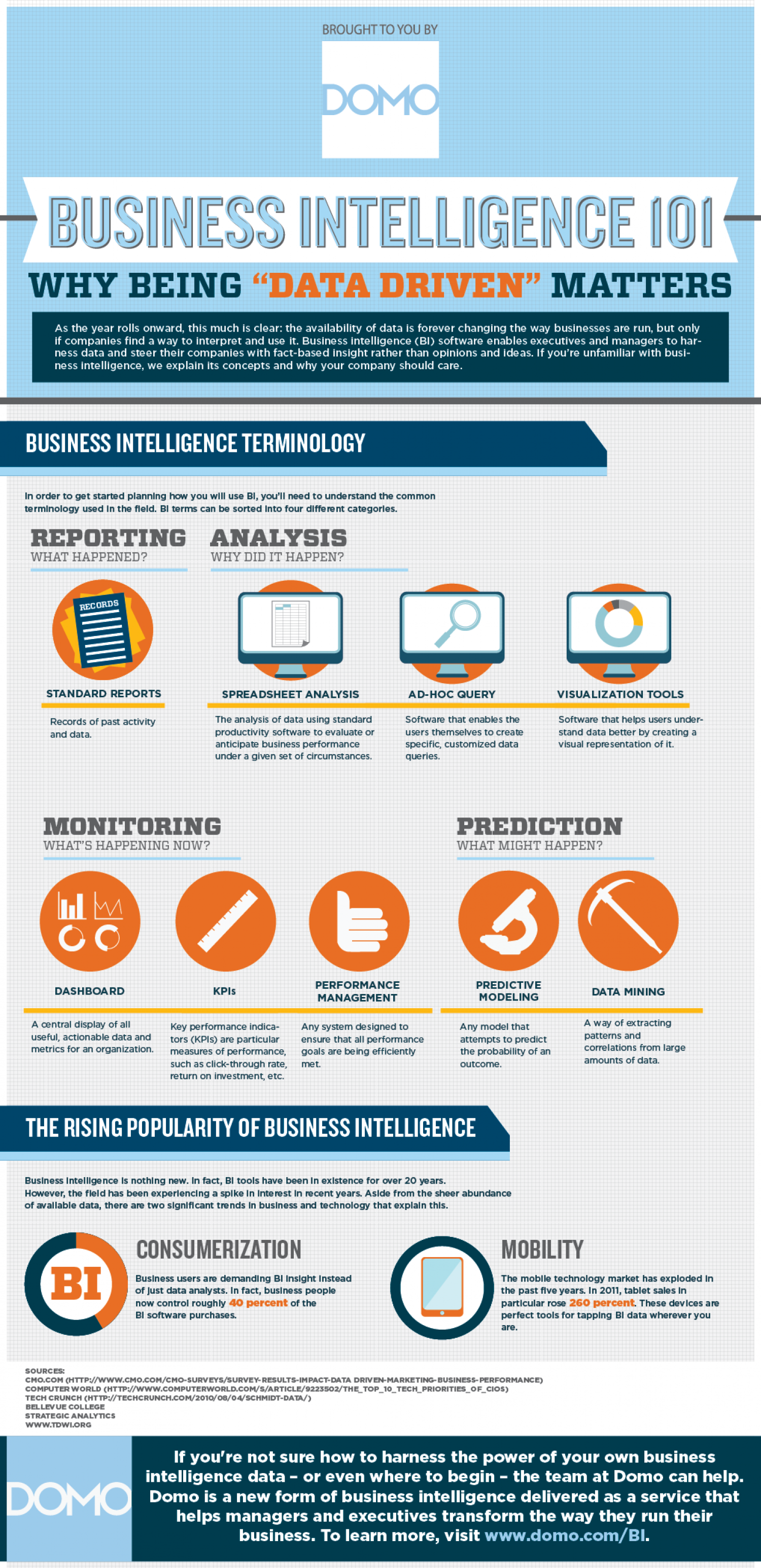 "BUSINESS INTELLIGENCE 101: WHY BEING ""DATA-DRIVEN"" MATTERS Infographic"
