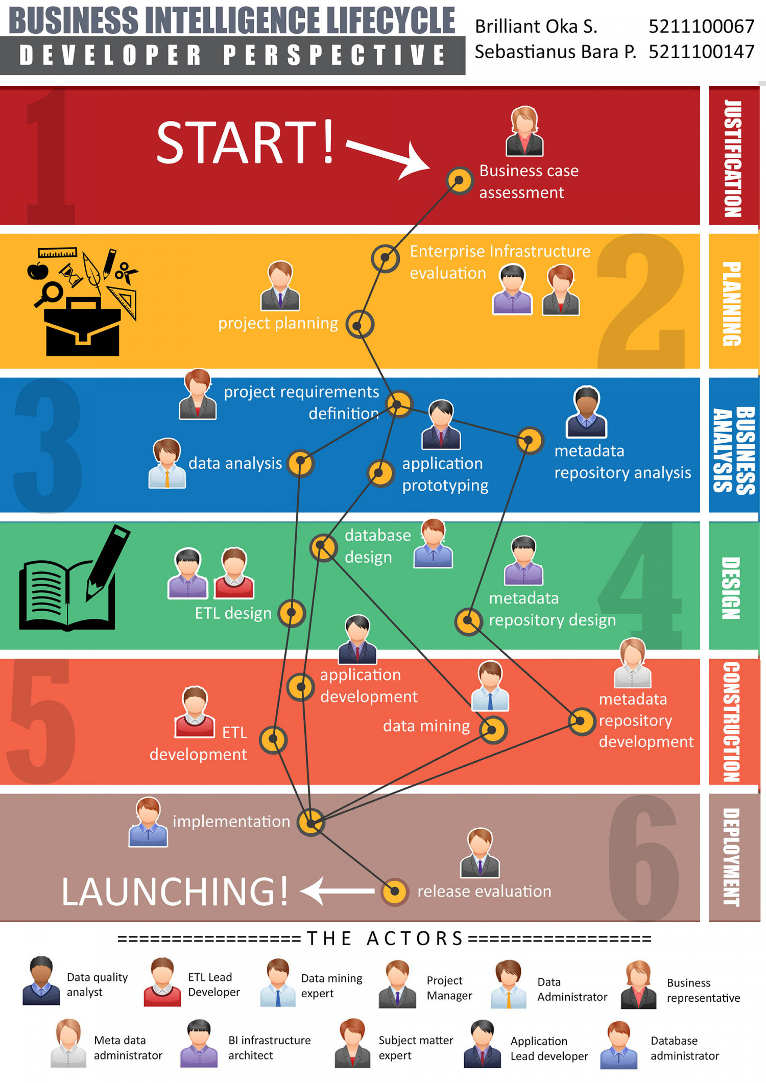 Business Intelligence Lifecycle Infographic