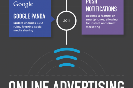 Business Marketing Through The Years Infographic