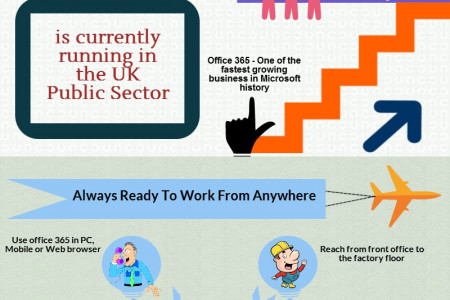 Business Means Office 365 Infographic