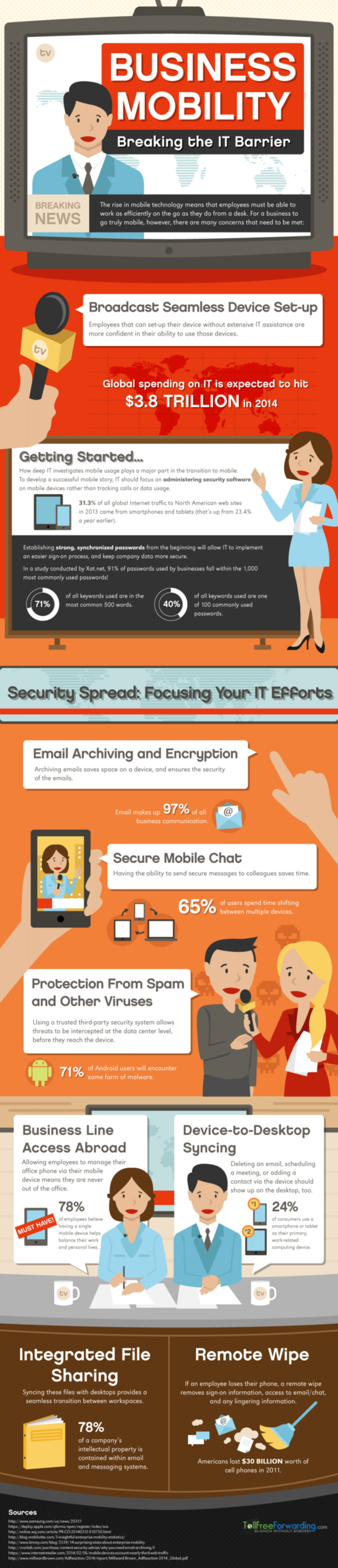 Business Mobility: Breaking the IT Barrier Infographic