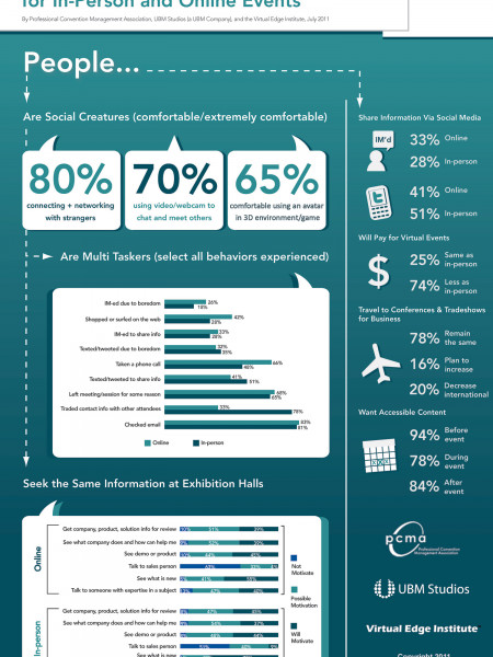 Business Motivations and Social Behaviors  Infographic
