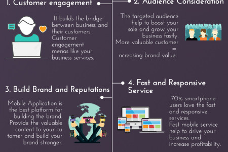 Business Need Mobile App Infographic