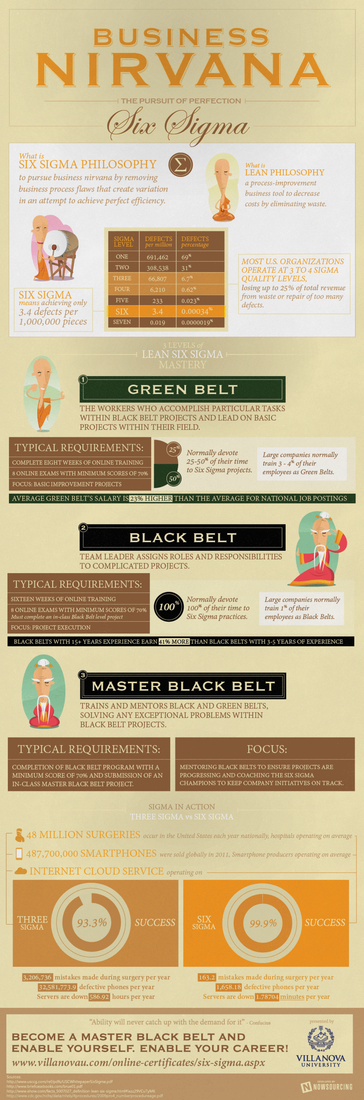 Business Nirvana: The Pursuit of Perfection - Six Sigma Infographic