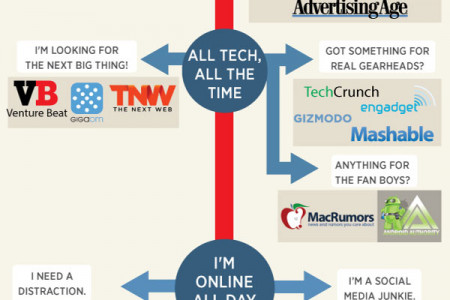 Business on the Web Infographic