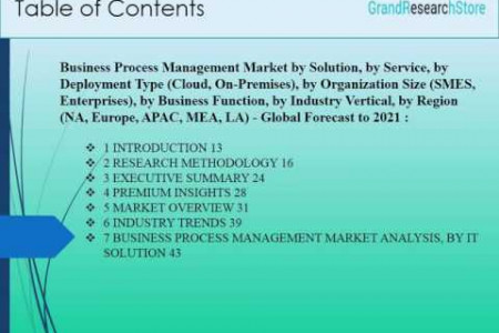 Business Process Management Market by Solution, by Service, by Deployment Type (Cloud, On-Premises), by Organization   Size (SMES, Enterprises), by Business Function, by Industry Vertical, by Region (NA, Europe, APAC, MEA, LA) - Global   Forecast to 2021 Infographic