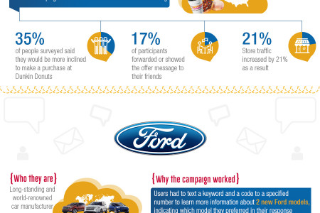 Business SMS Success Stories - Infographic Infographic