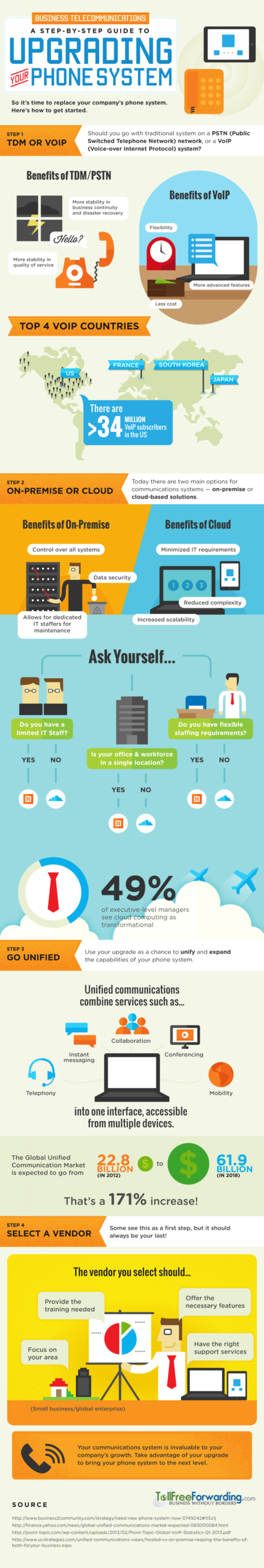 Business Telecommunications: A Step-by-Step Guide To Upgrading Your Phone System Infographic
