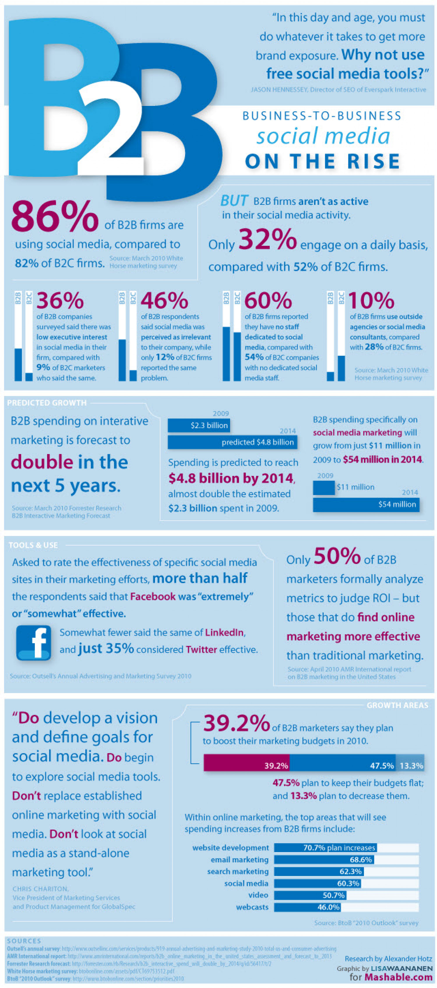 Business to Business Social Media  Infographic