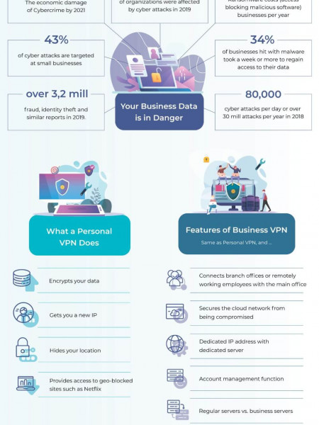 Business vs Personal VPN: Main Differences & Reasons to Opt for Business VPN Infographic