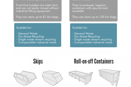 Business Waste: The Ultimate Guide to Bins Infographic